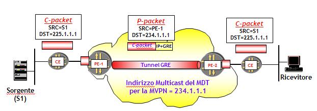 MPLS velocità datazione